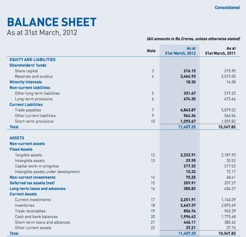 balance sheet of nescafe Nestle india balance sheets - get the latest financial reports, balance sheets of  nestle india on the economic times.