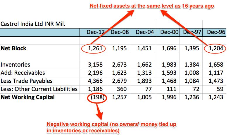 Castrol India's Investment in India